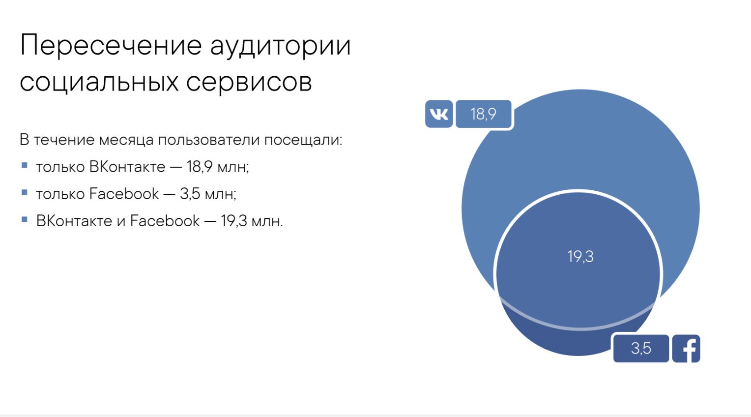 Пересечение аудитории соцсетей Вконтакте и Фейсбук