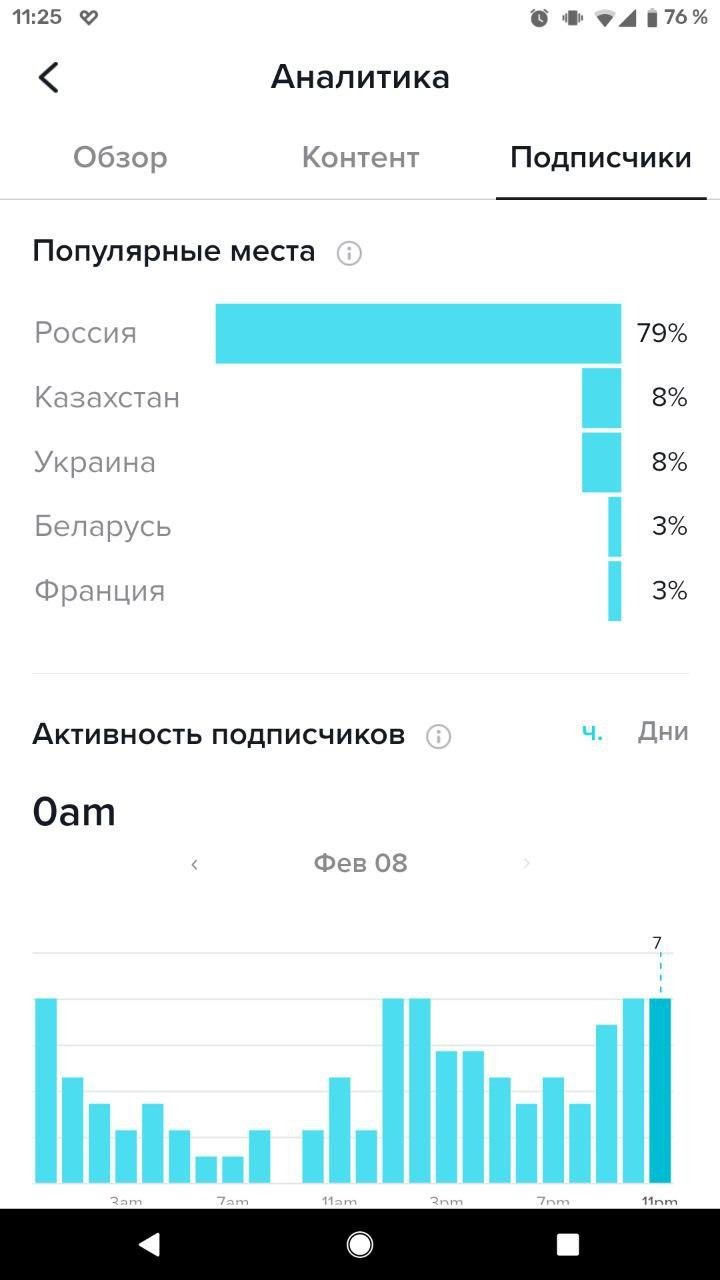 Анализ подписчиков в TikTok