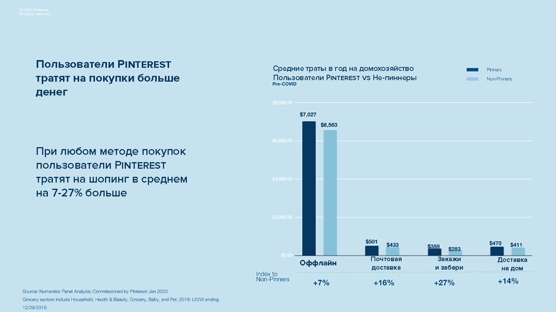 Покупки в интернете и соотношение расходов пользователями Pinterest
