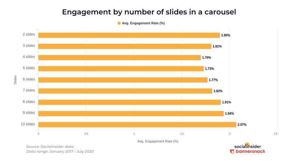 Вовлечение постов-каруселей в Инстаграм в зависимости от количества слайдов