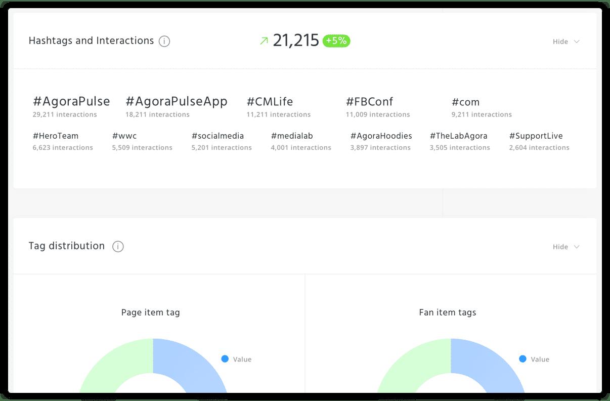 С помощью AgoraPulse можно лучше понять свою аудиторию