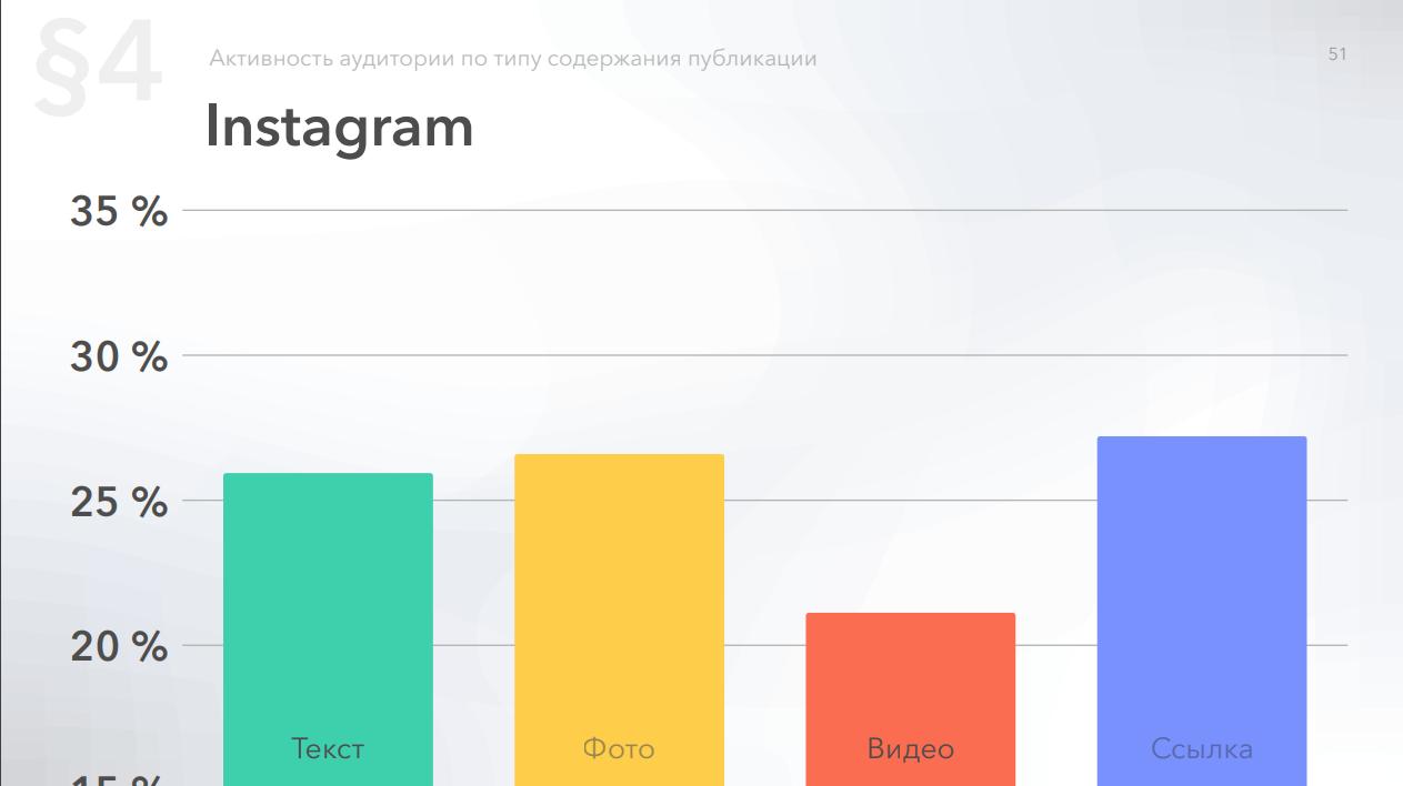 Относительная активность в Instagram по вложениям в публикациях