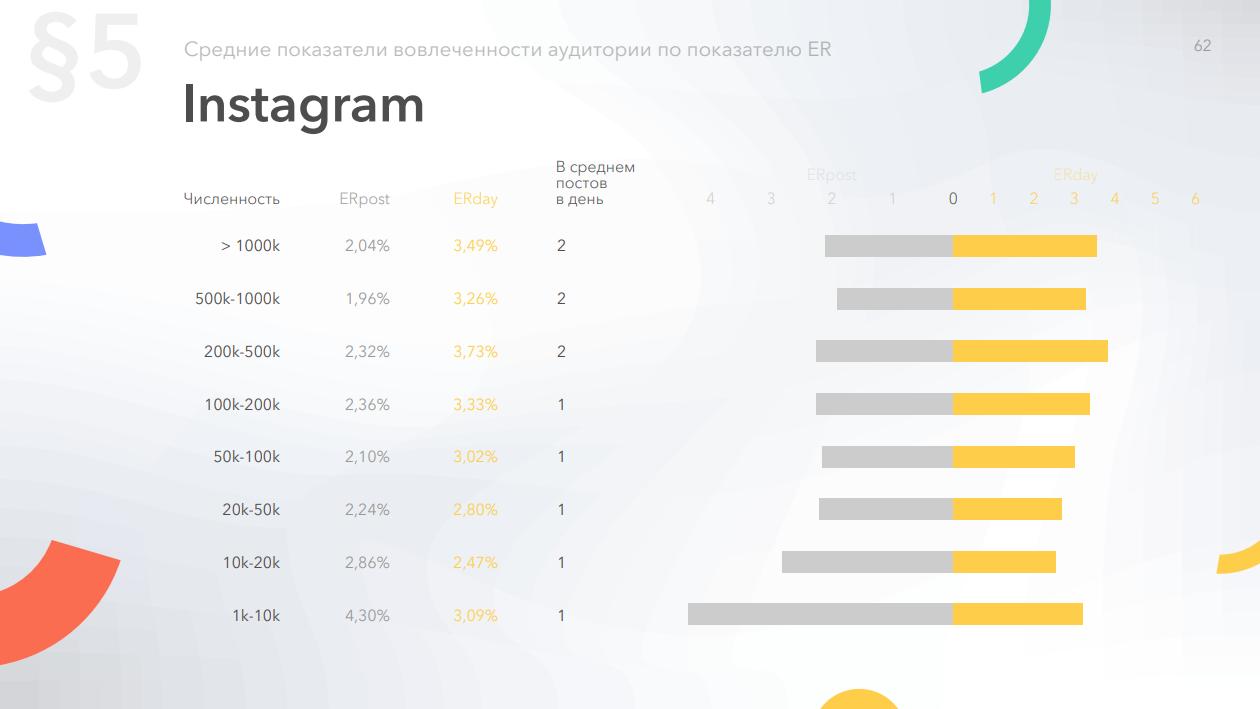 Средняя вовлеченность страниц в Instagram по количеству подписчиков