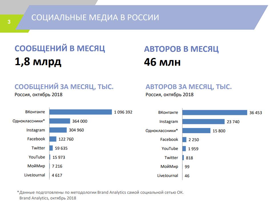 Количество авторов и отправленных сообщений в популярных социальных сетях