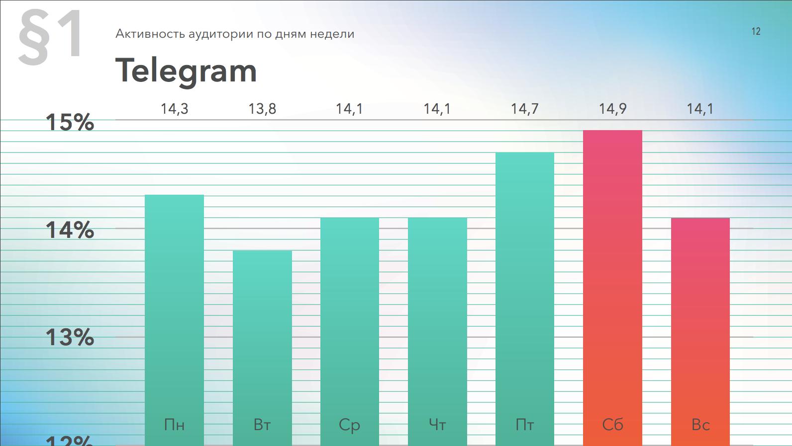 Относительная активность в Telegram по дням недели, данные за 2019 год