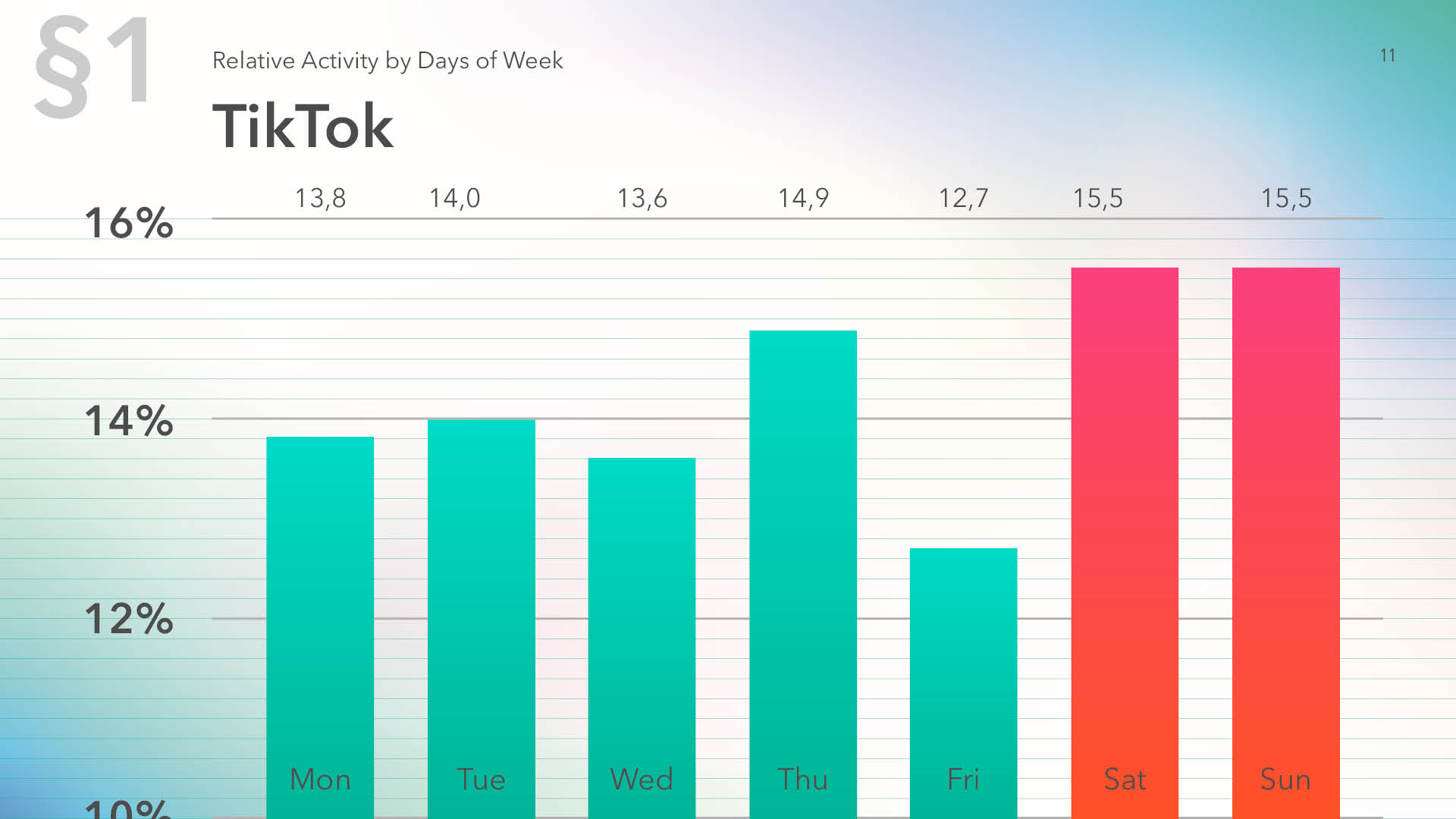 TikTok relative activity by days of week, data for 2019