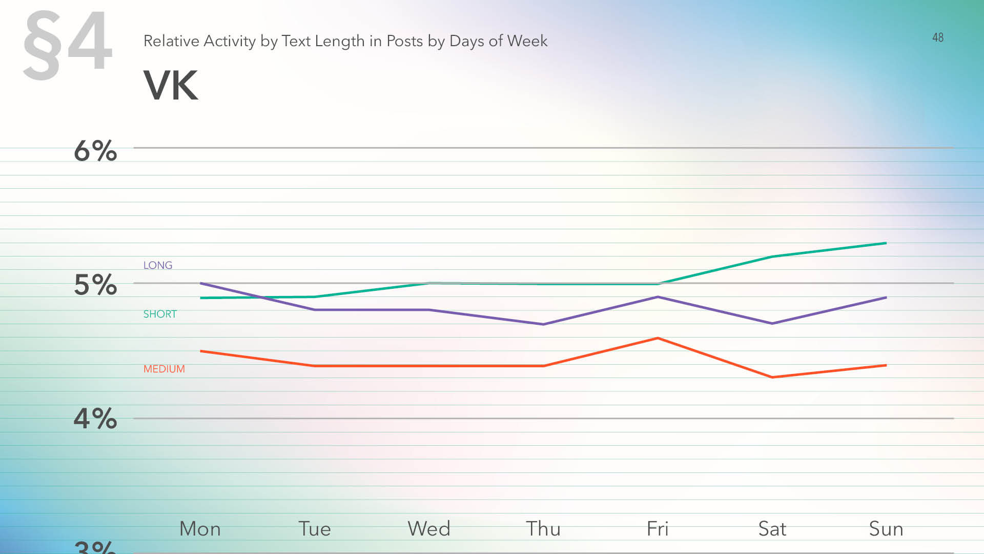 Relative activity on Vk by text length in posts by days of week for 2019