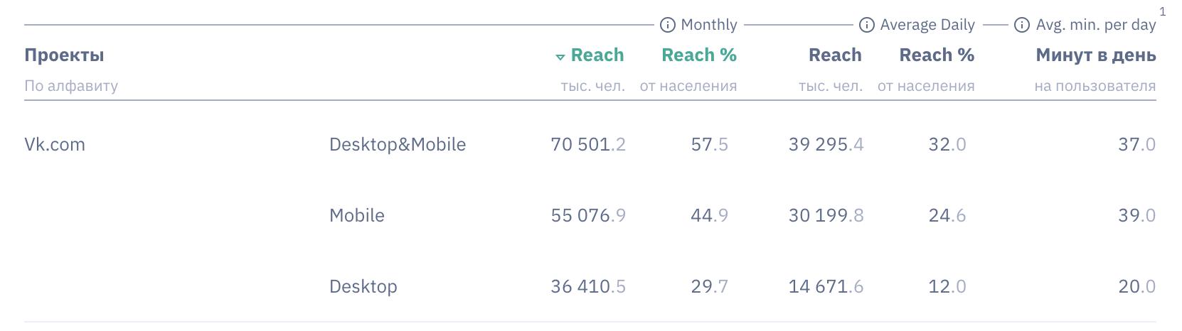 Продолжительность сессий в Вконтакте, интересные цифры