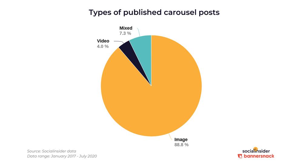 Исследование типов контента в постах-каруселях