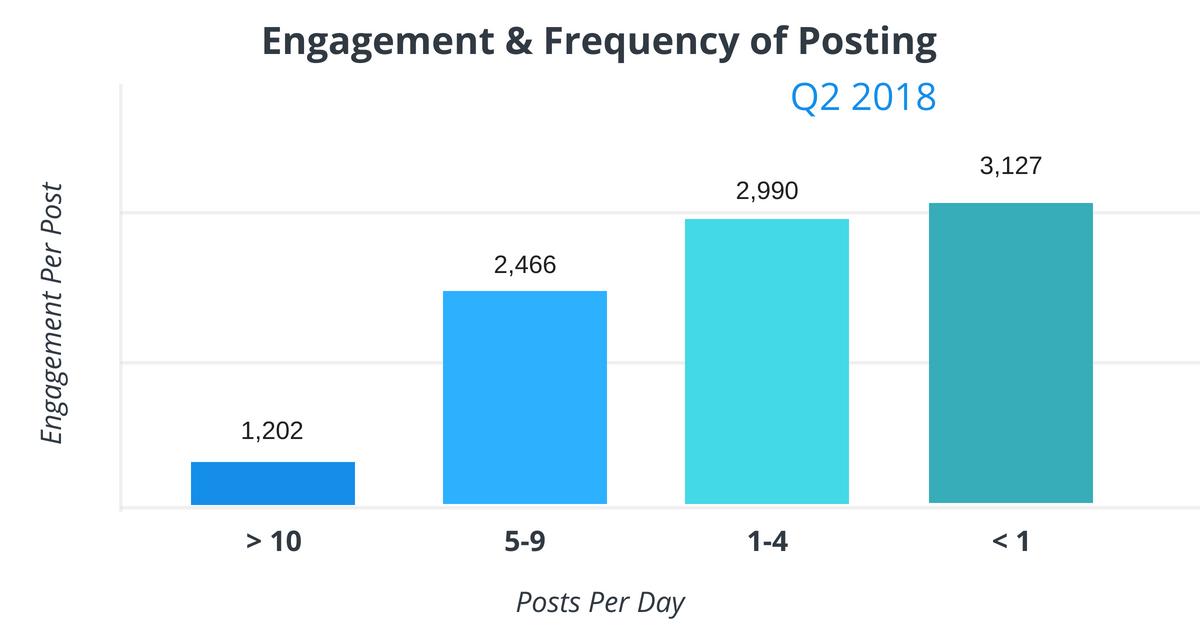 Оптимальная частота постинга публикаций для Fb