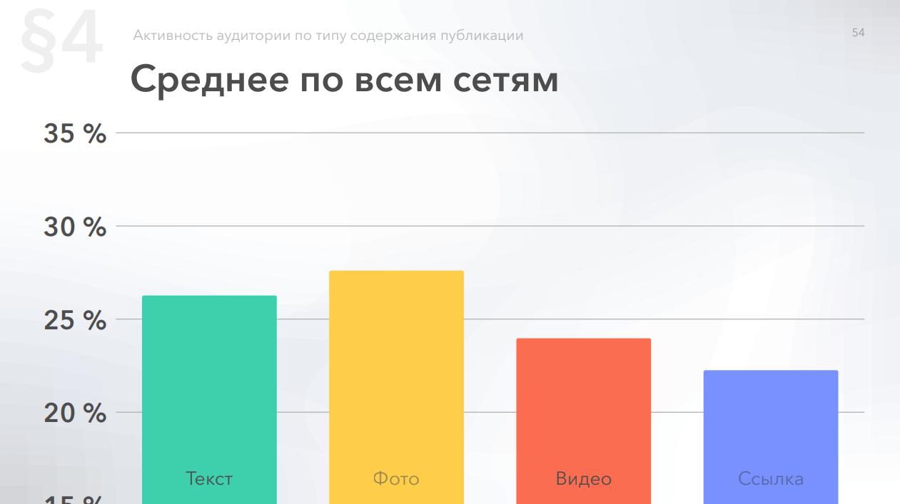 Средняя активность по всем социальным сетям по типам контента (большое влияние на активность в социальных сетях)