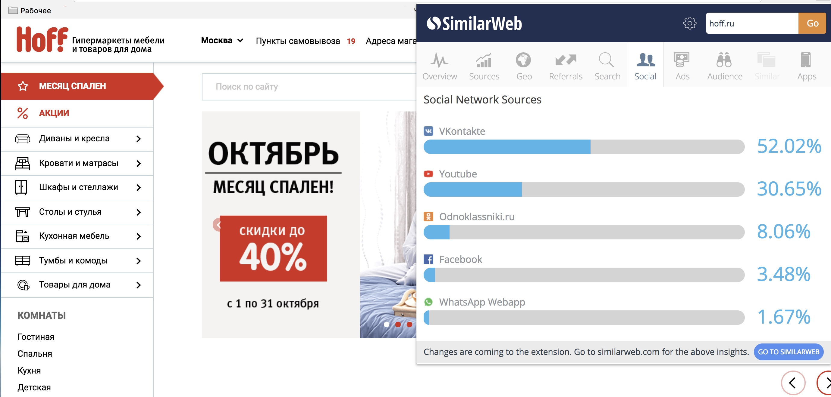 Анализ сайтов конкурентов, а также источников трафика
