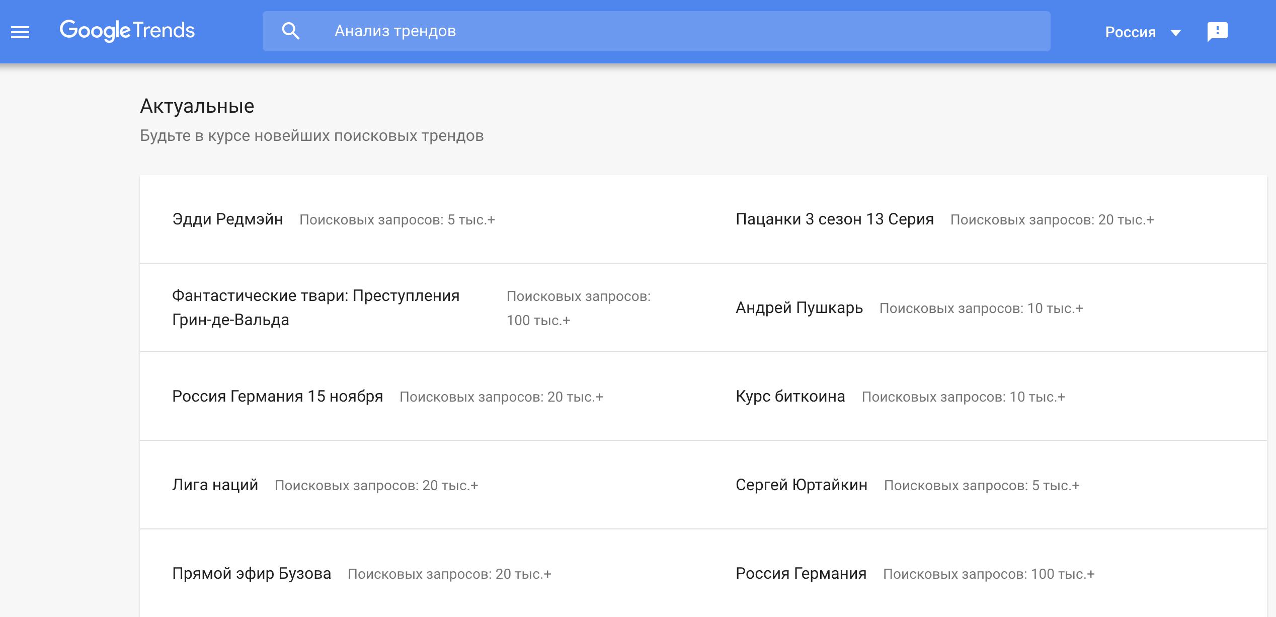 В Google Trends благодаря анализу актуальных тем можно найти мемы