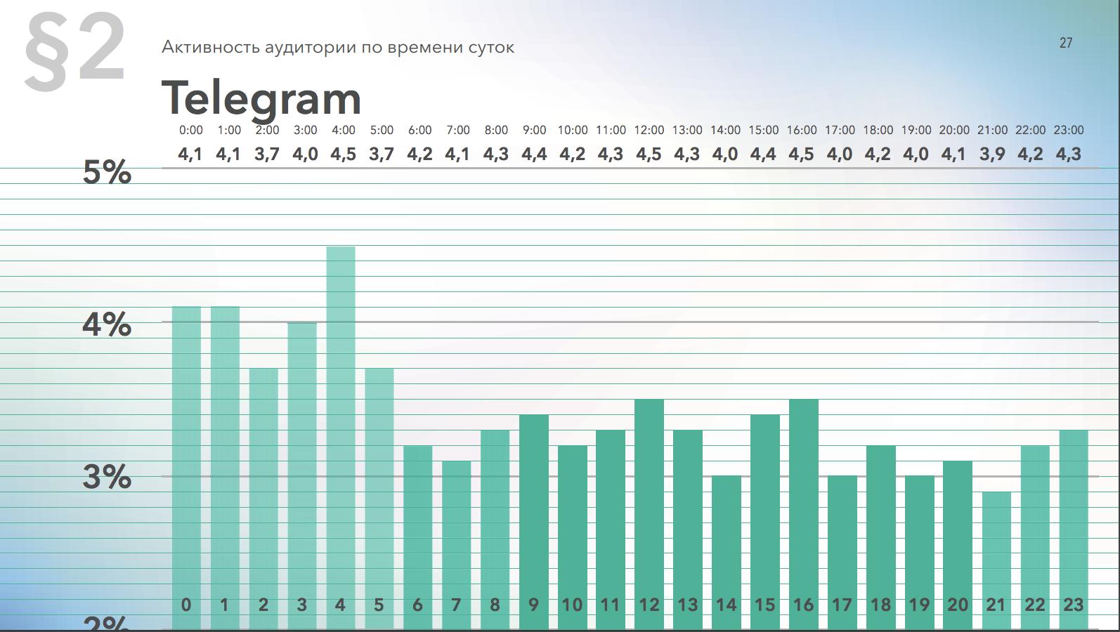 Активность аудитории в Telegram по времени суток