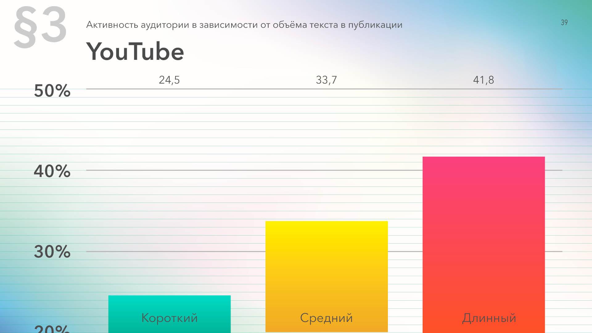 Средняя активность на Ютуб в зависимости от длины текста в постах