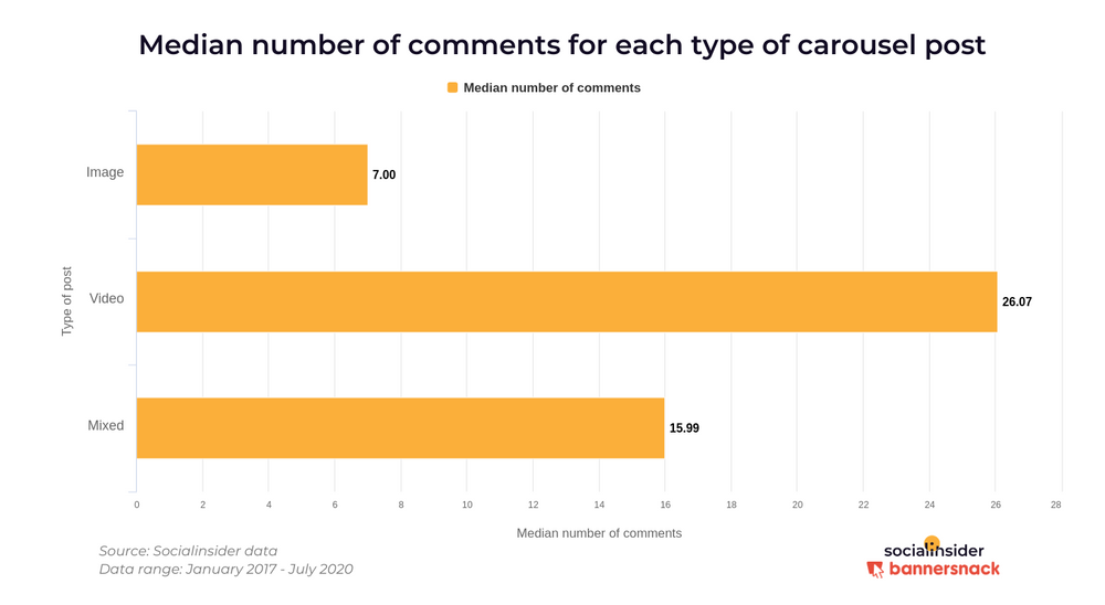 Среднее количество комментариев в зависимости от типа контента в постах с каруселью
