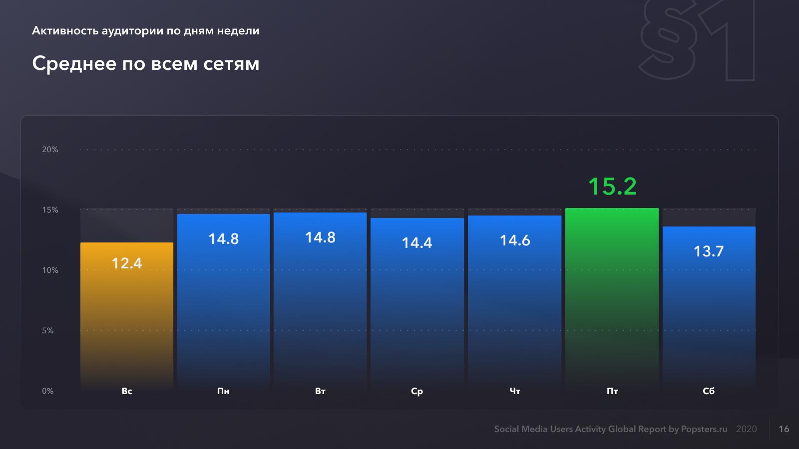 Средняя относительная активность по дням недели для всех социальных сетей в 2020