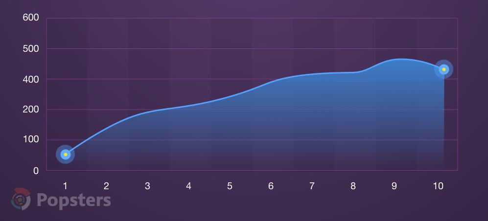 Среднее число голосов на Product Hunt в зависимости от числа тегов