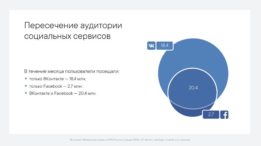Пересечение аудитории соцсетей Вк и Фейсбук