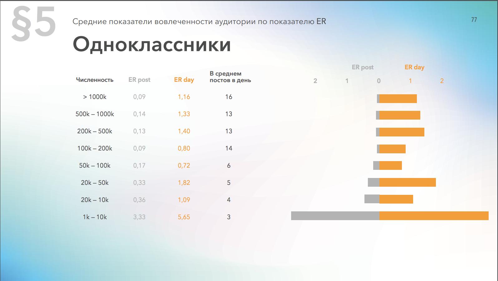 Средний уровень вовлеченности страниц в Одноклассниках в зависимости от количества подписчиков