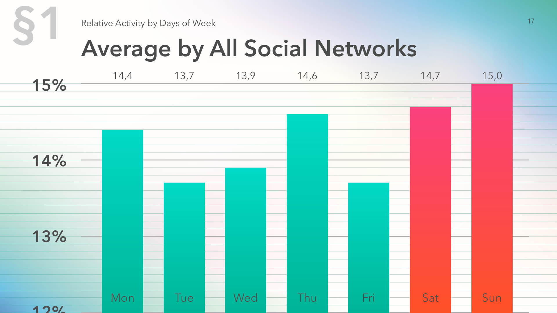 Average relative activity by days of week by all social media's for 2019