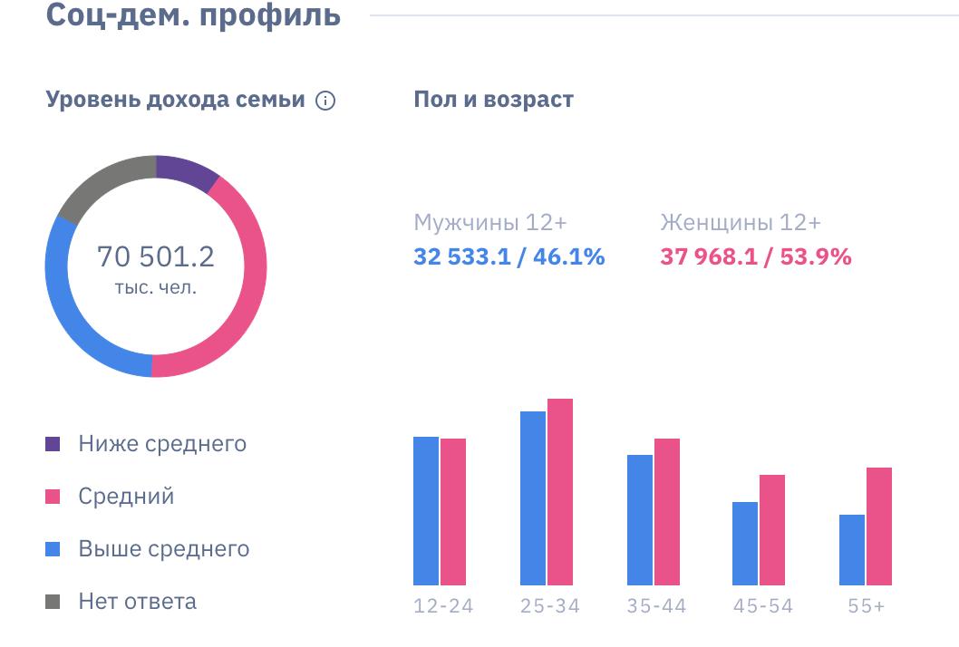 Соц-дем. профиль пользователей Вконтакте