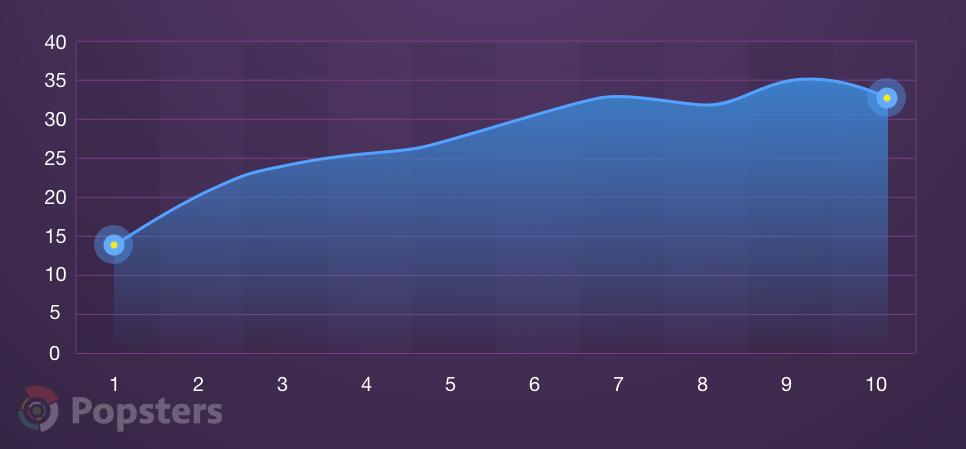 Средняя относительная активность в зависимости от числа тегов на Продакт Хант
