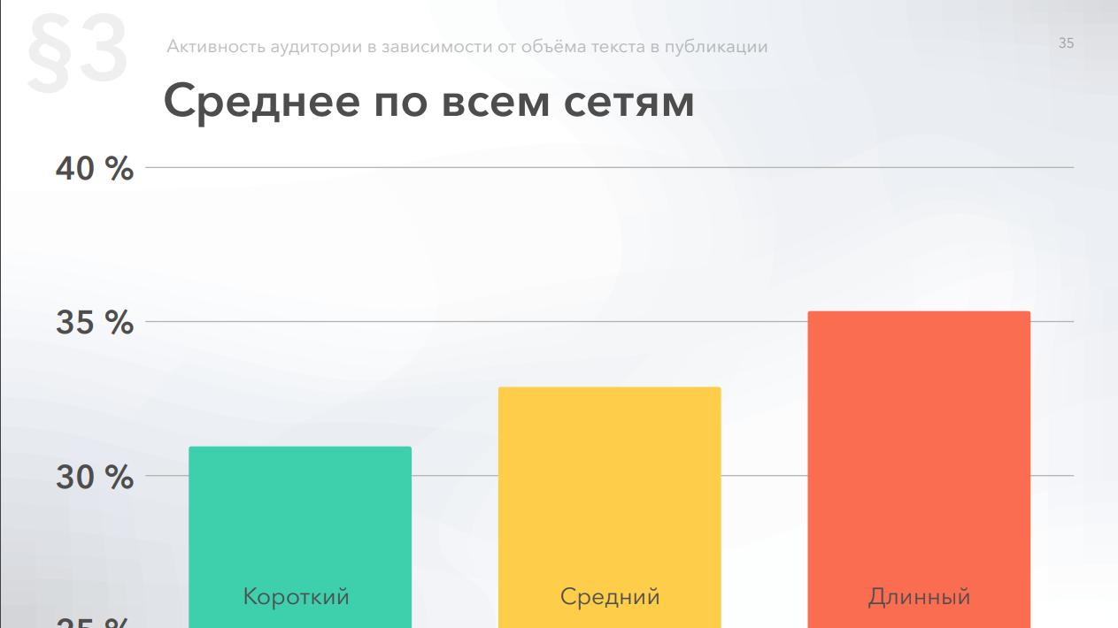 Средняя активность по всем социальным сетям по длине текста в постах