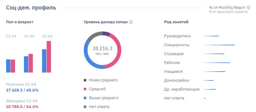 Данные по аудитории ВКонтакте
