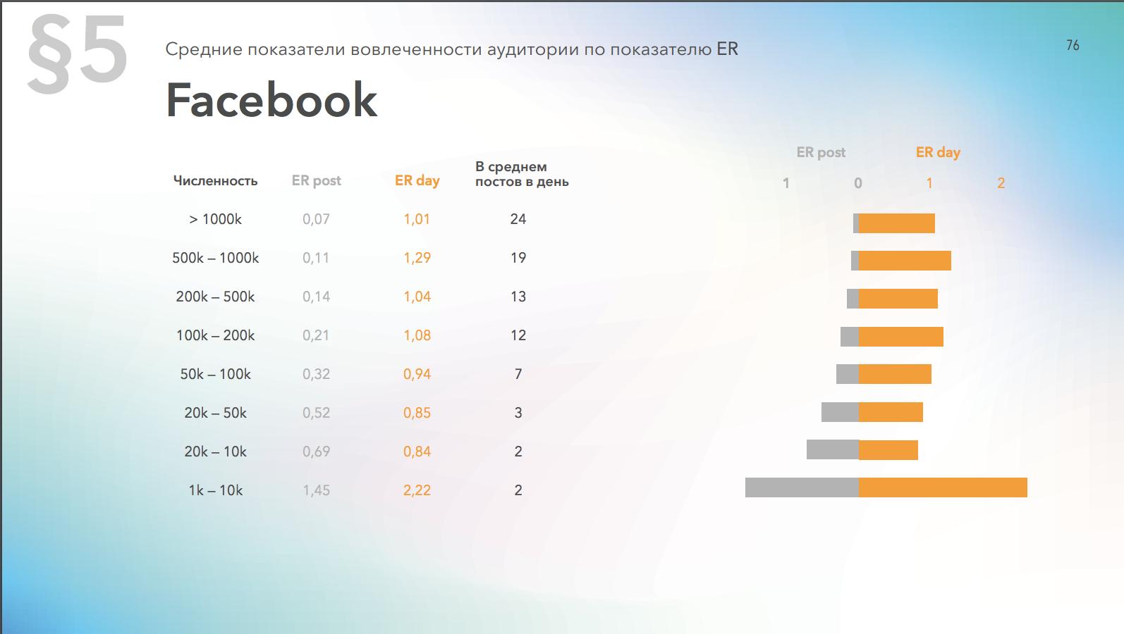 Средний уровень вовлеченности страниц в Facebook в зависимости от количества подписчиков