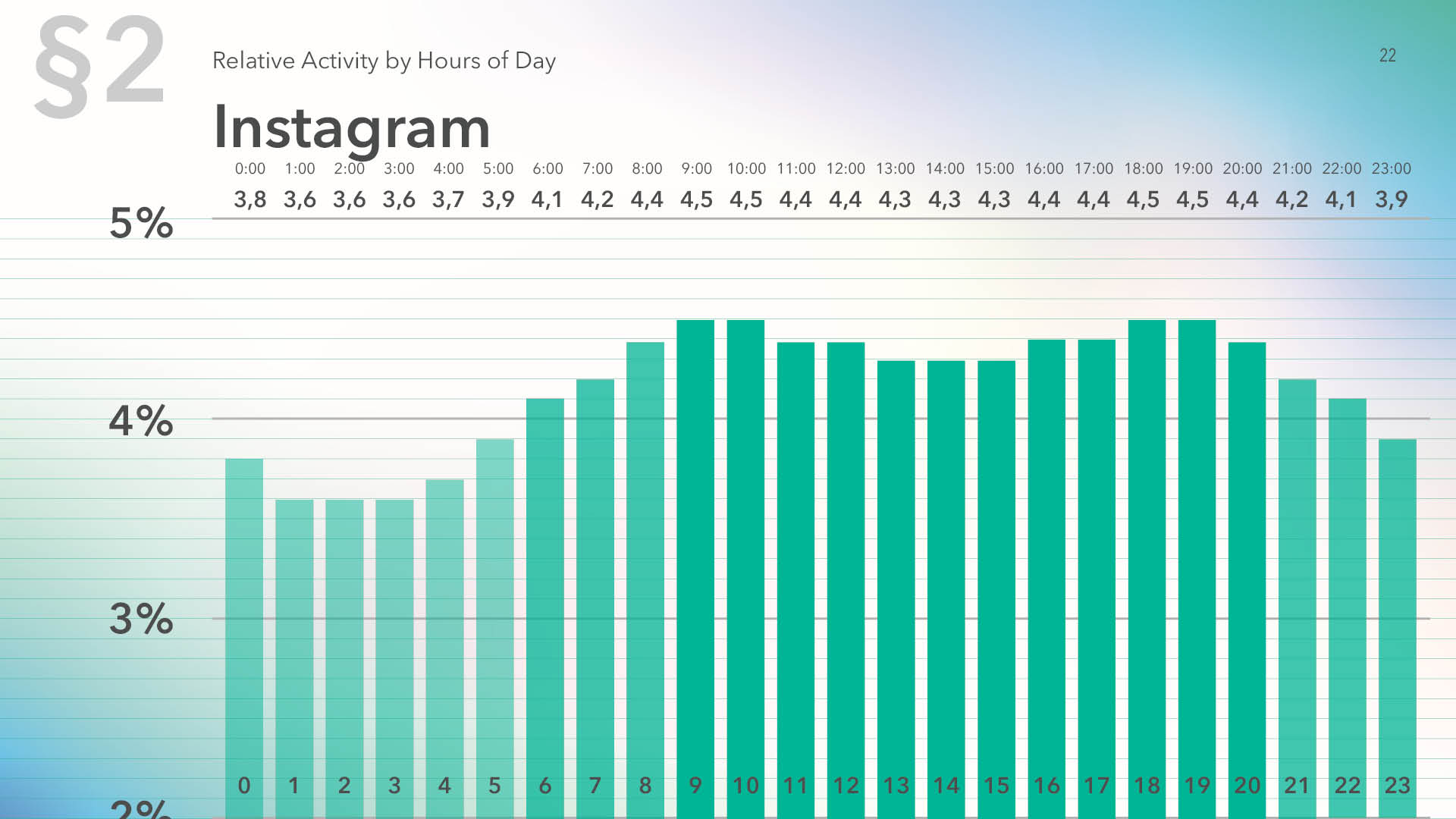 Relative audience activity on Instagram by hour of the day, 2019