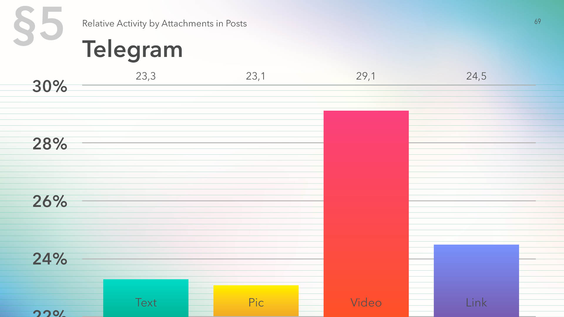 Telegram relative activity by content type in posts for 2019