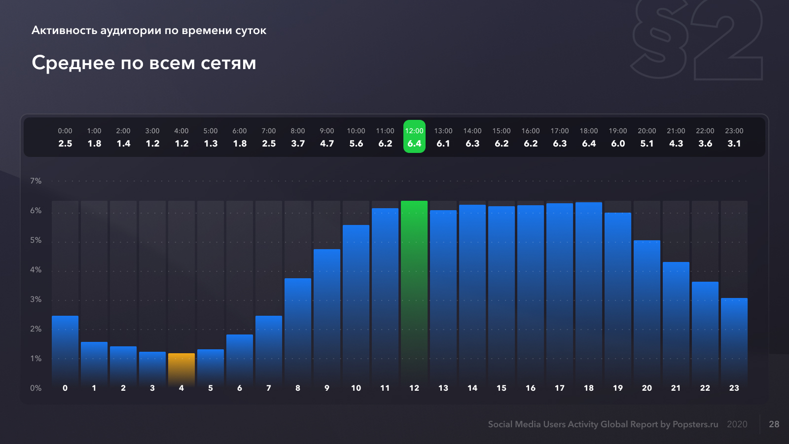 Распределение средней активности по часам для всех социальных сетей - 2020
