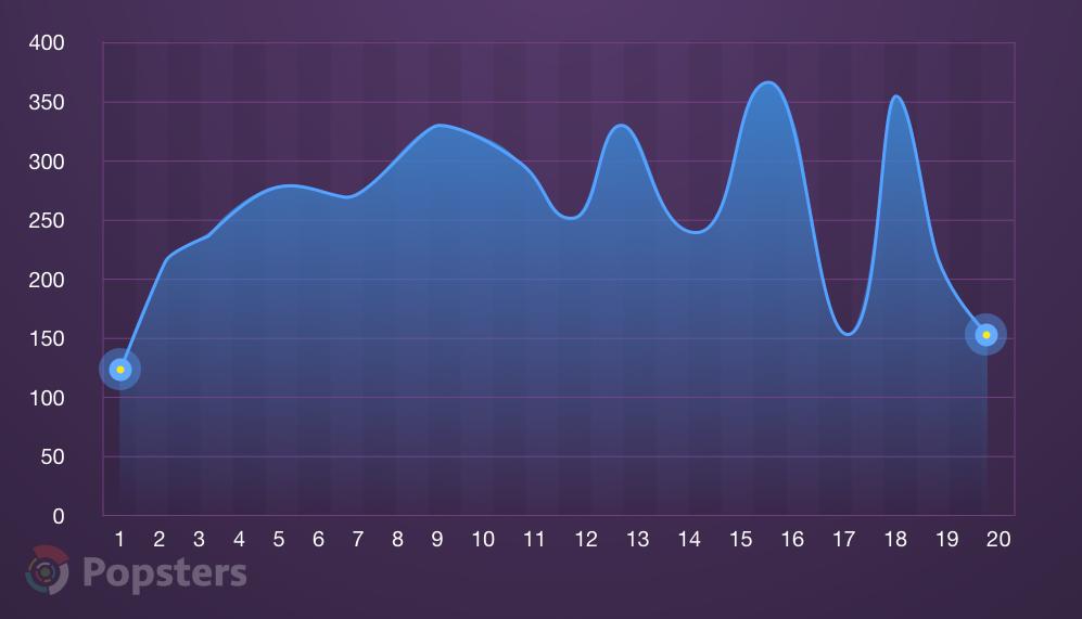 Среднее количество голосов на Product Hunt в зависимости от числа изображений