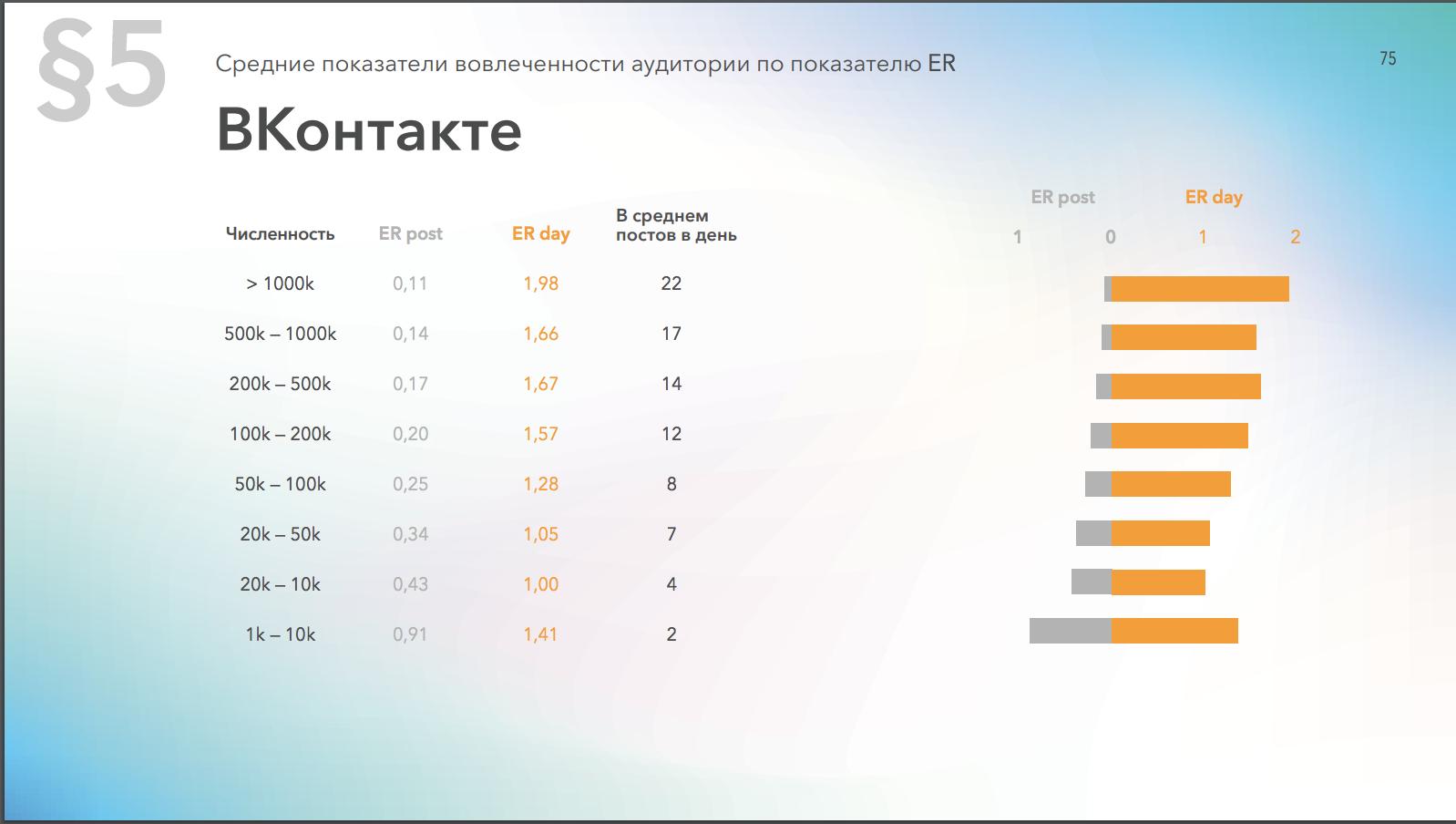 Средний уровень вовлеченности страниц в Вконтакте в зависимости от количества подписчиков