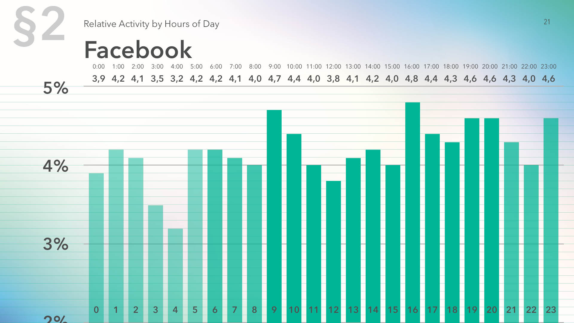 Relative audience activity on Facebook by hour of the day for 2019