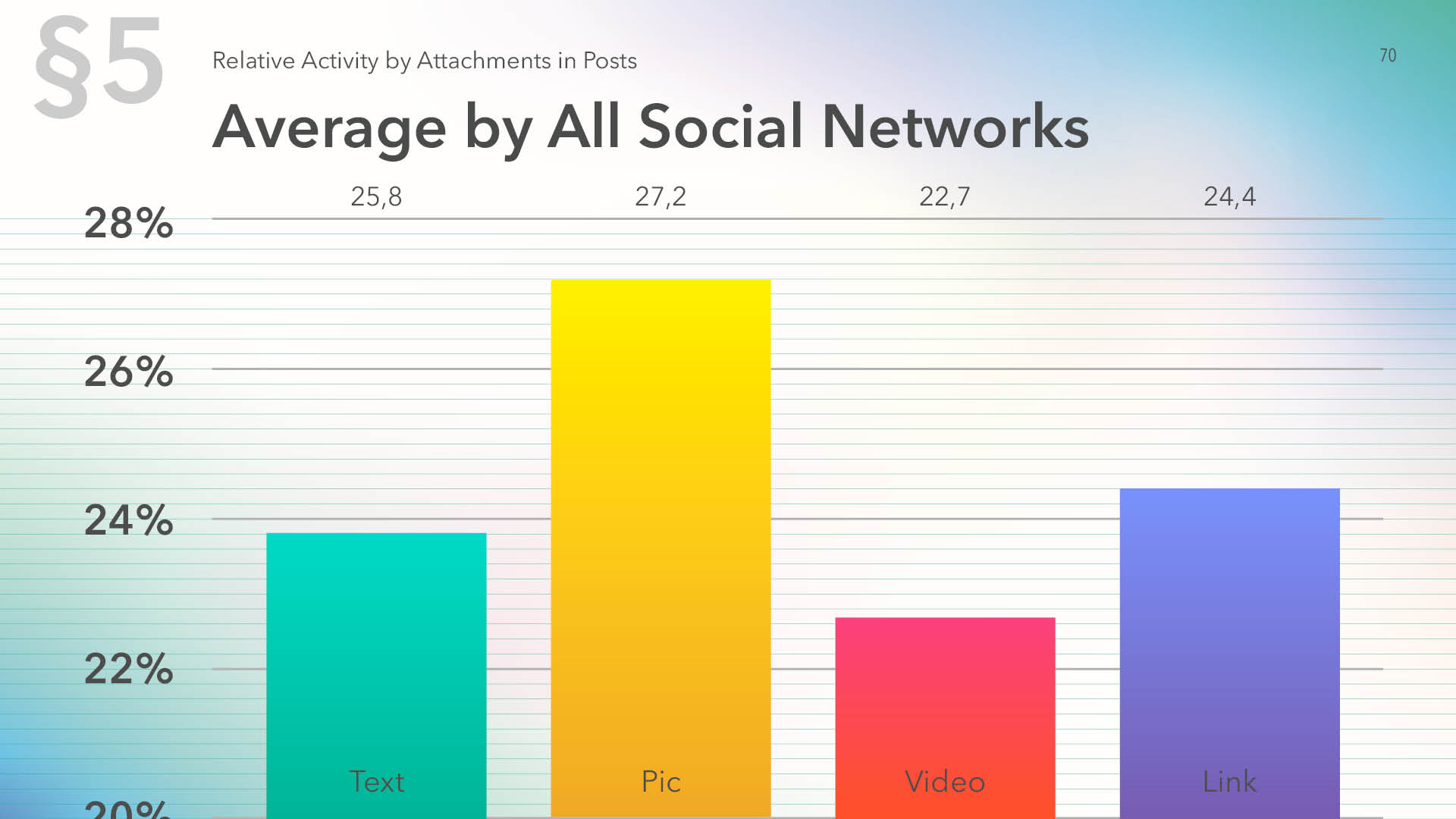 Average relative activity by all Social networks by content type in posts