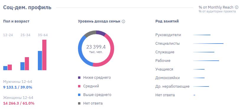 Данные по аудитории соцсети Одноклассники