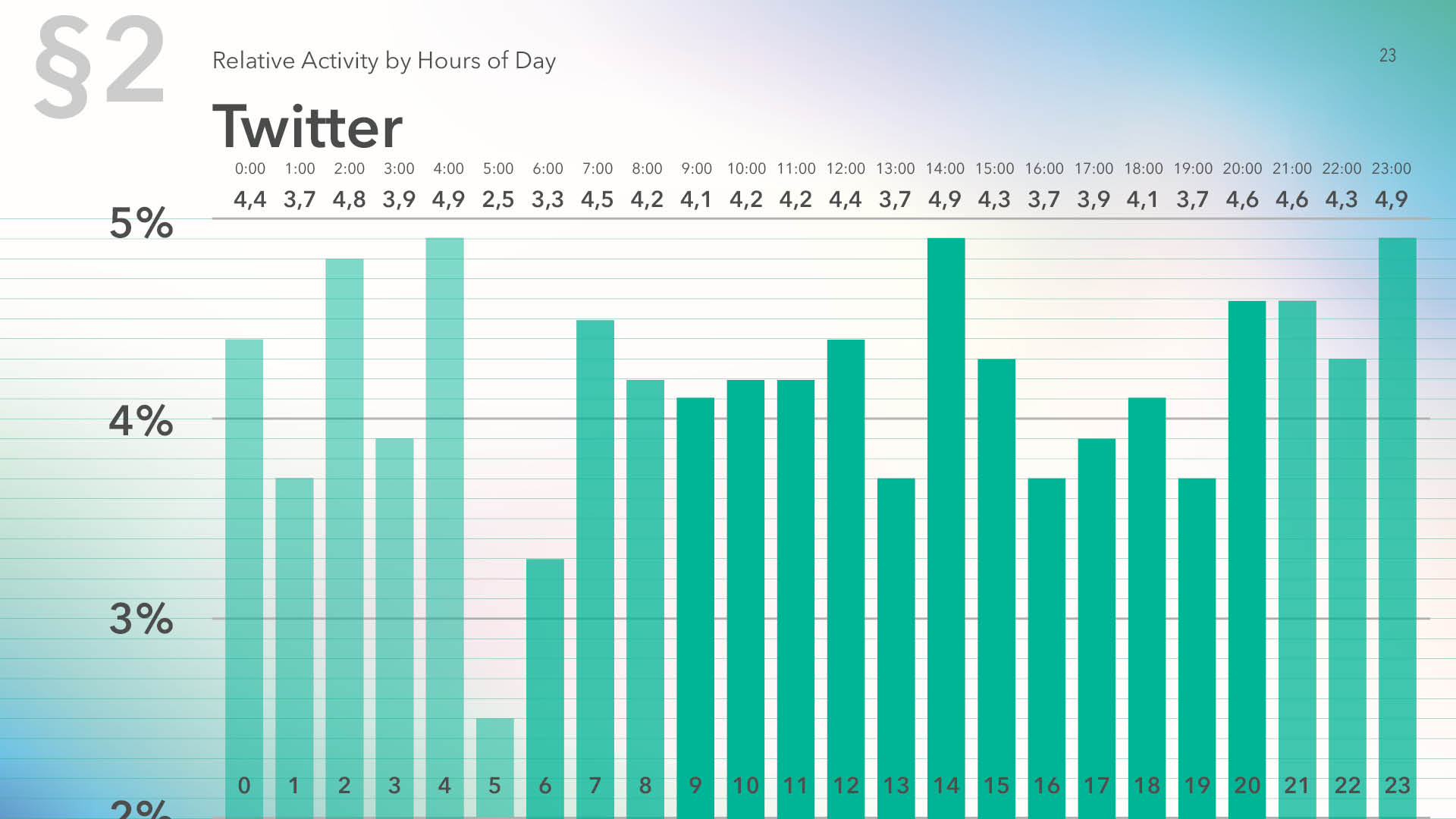 Twitter relative audience activity by hour of the day for 2019