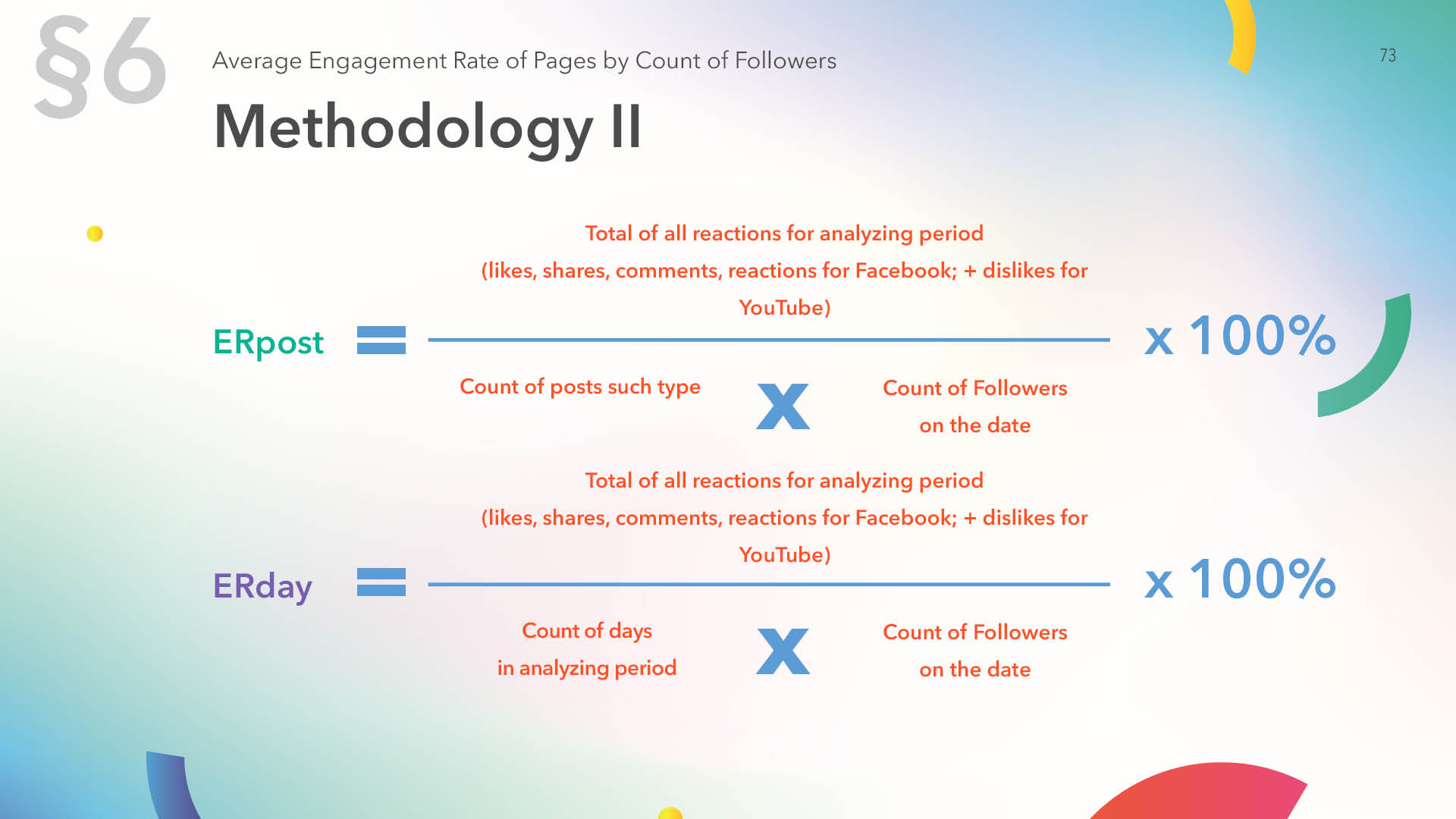 Counting methods of average engagement rate of pages by count of followers