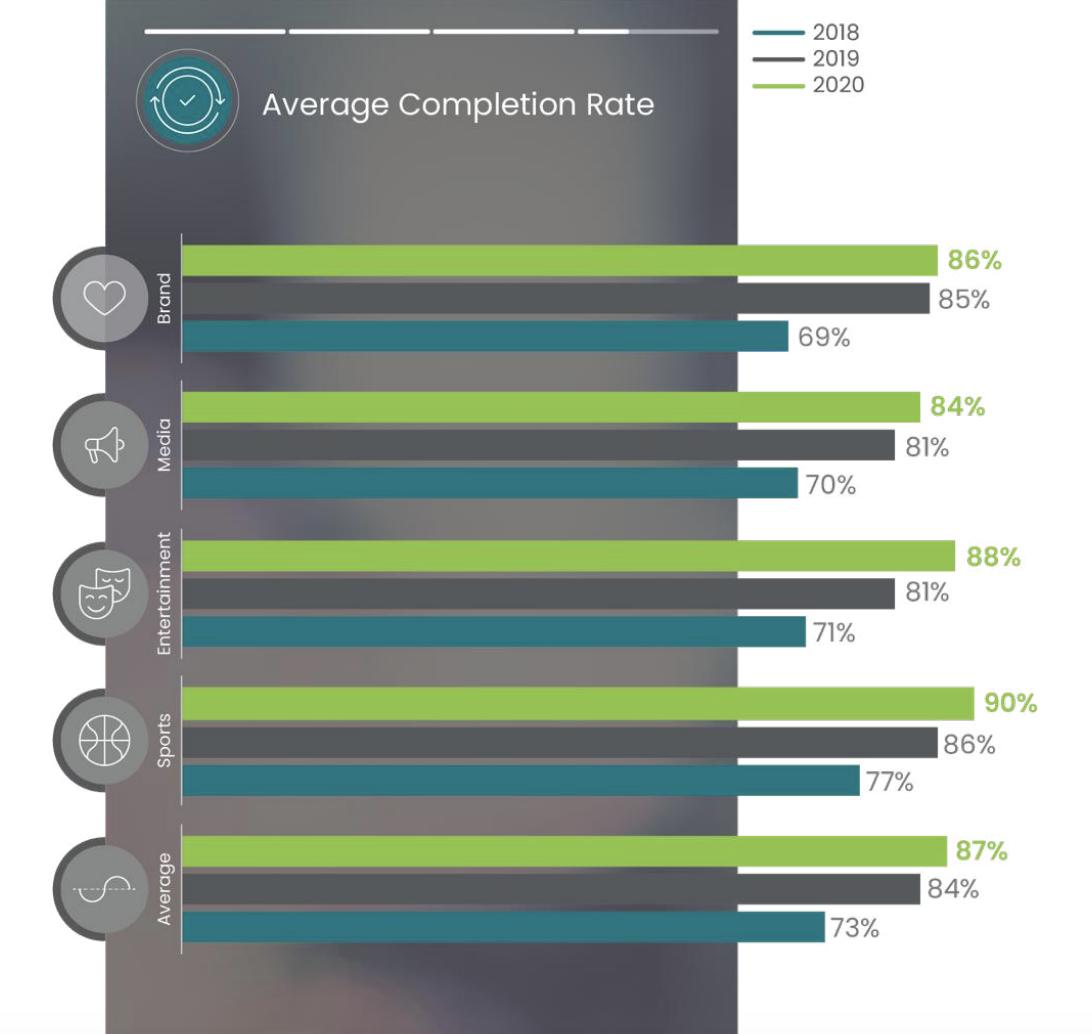 Уровень досматриваемости в Инстаграм сторис по видам деятельности