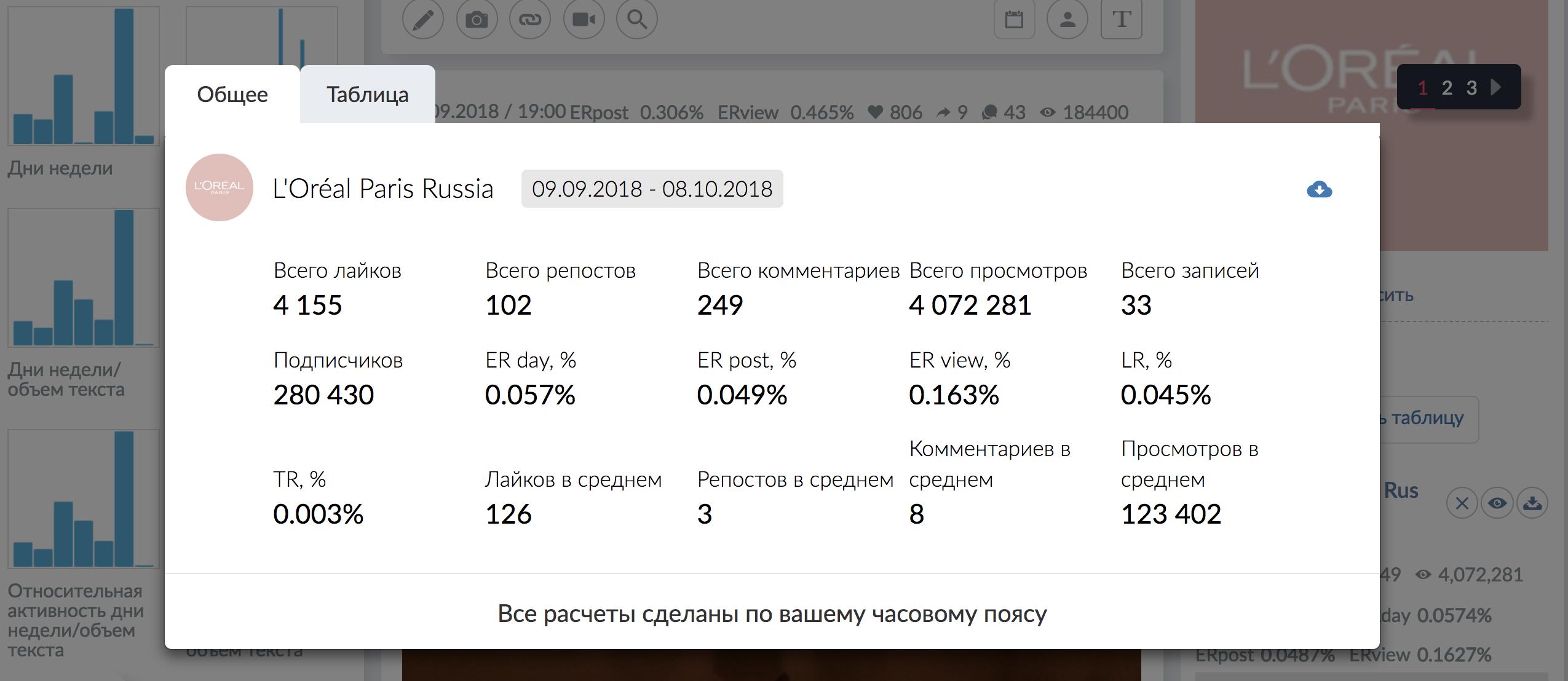 Сводная таблица с результатами анализа контента конкурентов