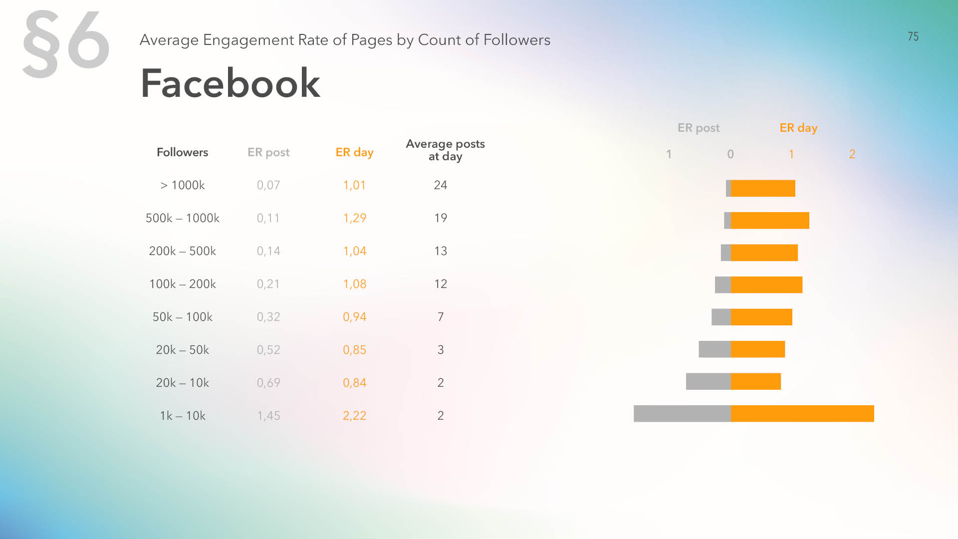 Average engagement rate of Facebook pages by count of followers