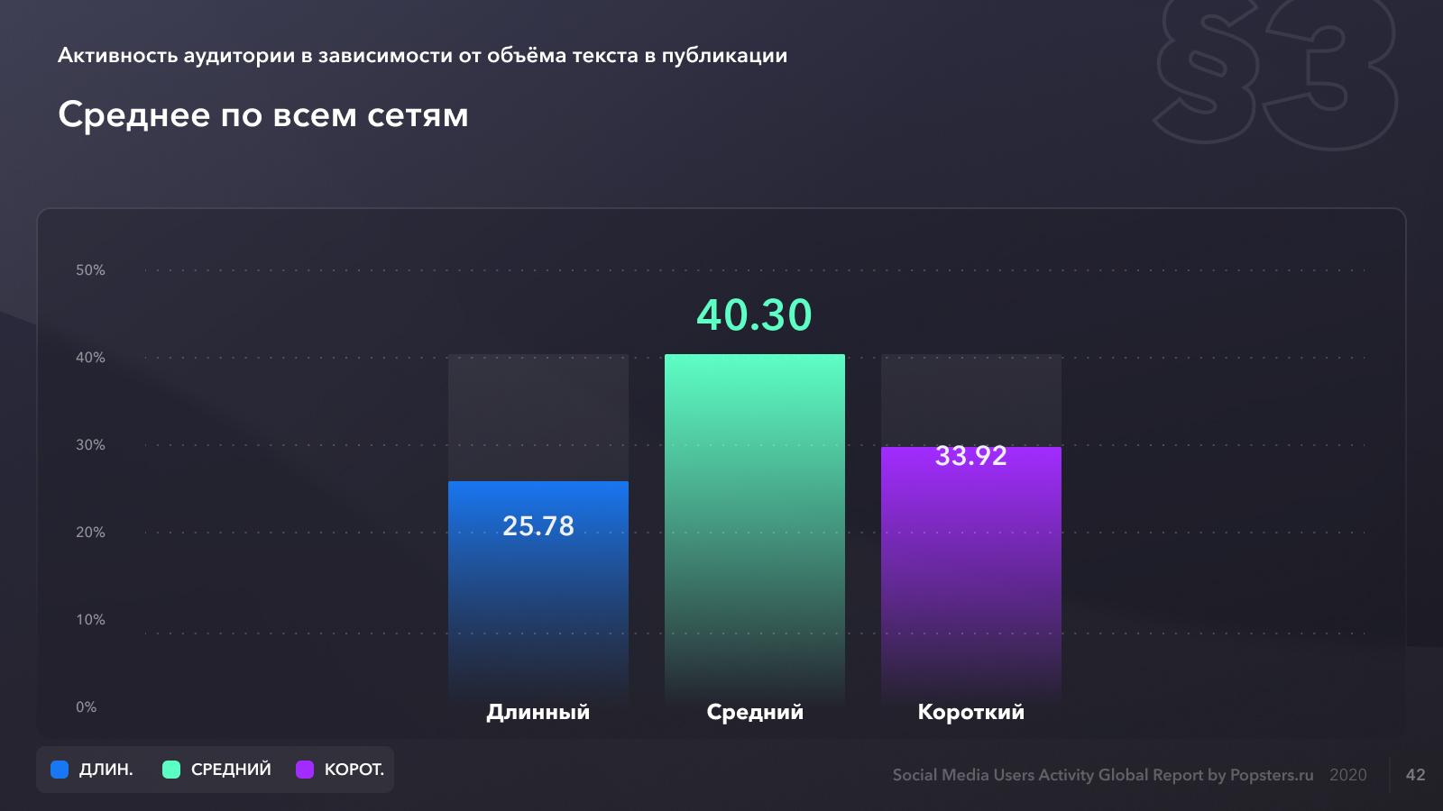 Средняя относительная активность всех социальных сетей по длине текста в постах