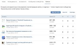 Статистика группы Вконтакте – данные по записям