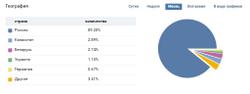 Информация об аудитории страницы в статистике Вк
